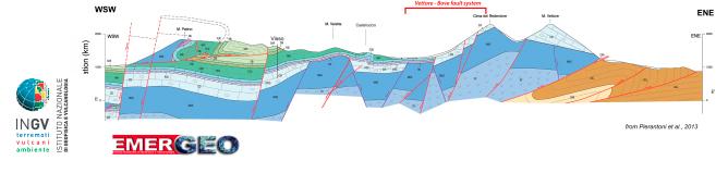 Profilo struttura geologica sisma 30 ottobre 2016 - INGV Istituto Nazionale Geofisica e Vulcanologia